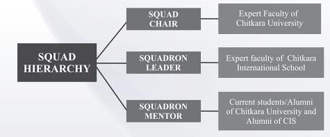 squads-hierarchy